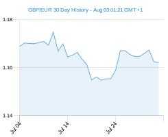 Pound Euro Today: GBP EUR Exchange Rate Falls On Weaker PMI