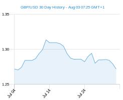 Gbp Usd Exchange Rates Best Pound