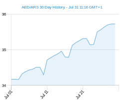 AED ARS chart - 30 day