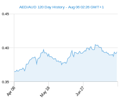 120 day AED AUD Chart