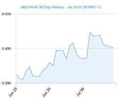30 day AED AUD Chart