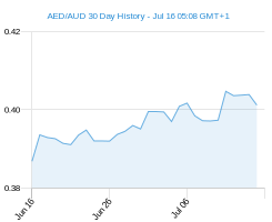 AED AUD chart - 30 day