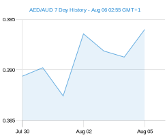 7 day c1 AUD Chart