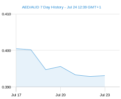 AED AUD chart - 7 day
