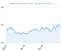 AED AUD chart - 2 year