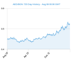 AED BGN chart - 2 year