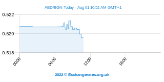 UAE Dirham - Bulgarische Lew Intraday Chart