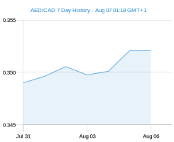 AED CAD chart - 7 day