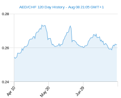 120 day AED CHF Chart