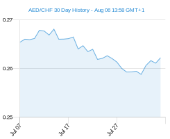 30 day AED CHF Chart
