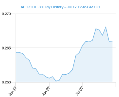 AED CHF chart - 30 day
