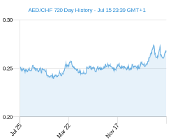 AED CHF chart - 2 year