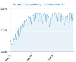 120 day AED HKD Chart