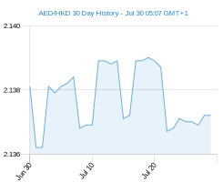 30 day AED HKD Chart