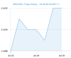 AED HKD chart - 7 day