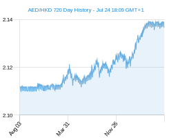 AED HKD chart - 2 year