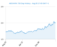 AED HRK chart - 2 year