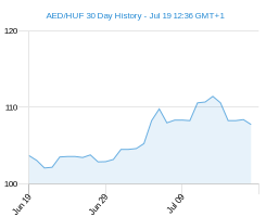 AED HUF chart - 30 day