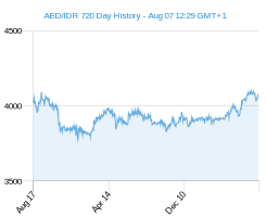 AED IDR chart - 2 year