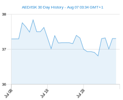 AED ISK chart - 30 day