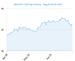 120 day AED JPY Chart