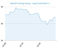30 day AED JPY Chart