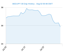 AED JPY chart - 30 day