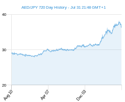 AED JPY chart - 2 year
