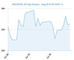 AED KRW chart - 30 day