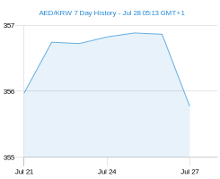 AED KRW chart - 7 day