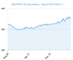 AED KRW chart - 2 year