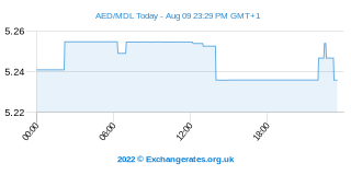 UAE Dirham - Moldau Leu Intraday Chart