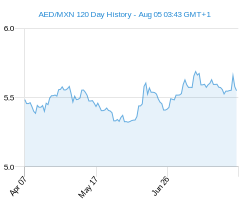 120 day AED MXN Chart