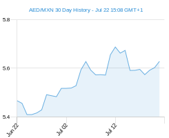 30 day AED MXN Chart