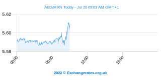 Dirham des Émirats arabes unis - Peso mexicain Intraday Chart