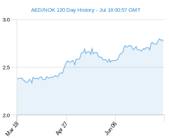 120 day AED NOK Chart