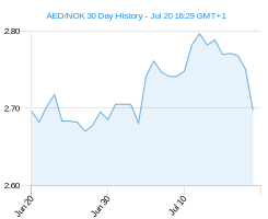 AED NOK chart - 30 day