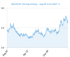 AED NOK chart - 2 year