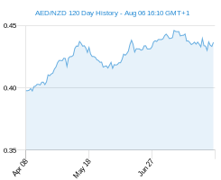 120 day AED NZD Chart