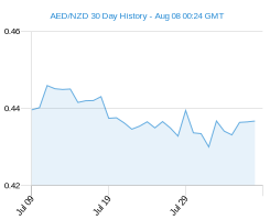 30 day AED NZD Chart