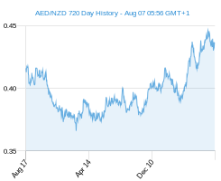 AED NZD chart - 2 year