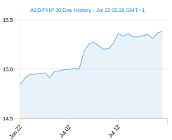 AED PHP chart - 30 day