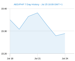 AED PHP chart - 7 day