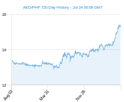 AED PHP chart - 2 year