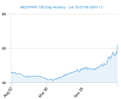AED PKR chart - 2 year