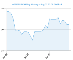 AED RUB chart - 30 day