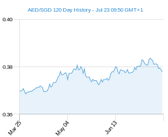 120 day AED SGD Chart