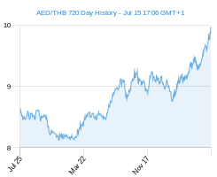 AED THB chart - 2 year