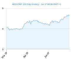 120 day AED ZAR Chart