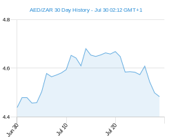 30 day AED ZAR Chart